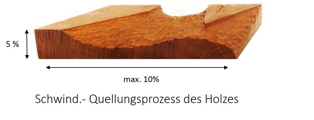 Quellen und Schwinden des Holzes